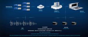 风机风电远程监控与大数据服务系统